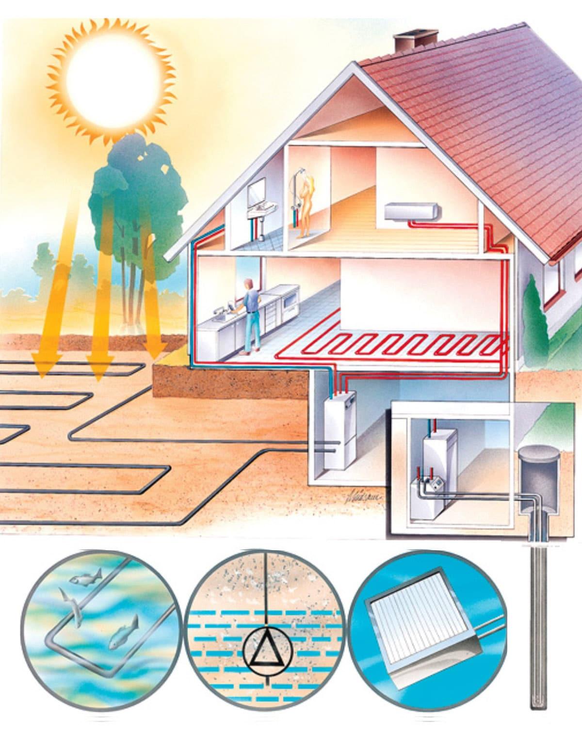 Геотермальные тепловые насосы