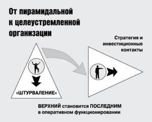 Как создать высокоэффективную организацию (часть 1)