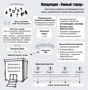 Почему во Владивостоке до сих пор нет управления?