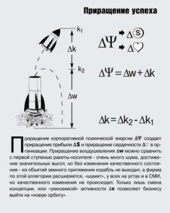 """Оргуправленческая революция в """"ДЭК"""""""