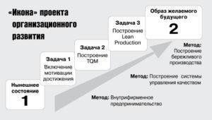 Российские директора против Ленина
