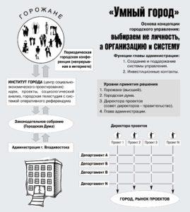 Антиконцептуальность российского труда, производства и управления