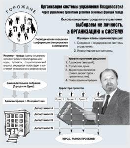 Владивосток как целеустремлённая организация