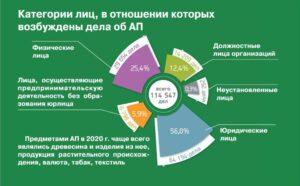 Результаты правоохранительной деятельности ФТС России в 2020 году